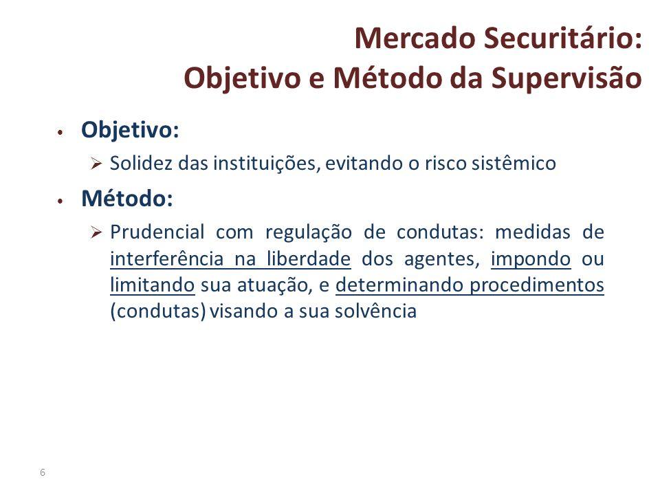 Objetivo e Método da Supervisão