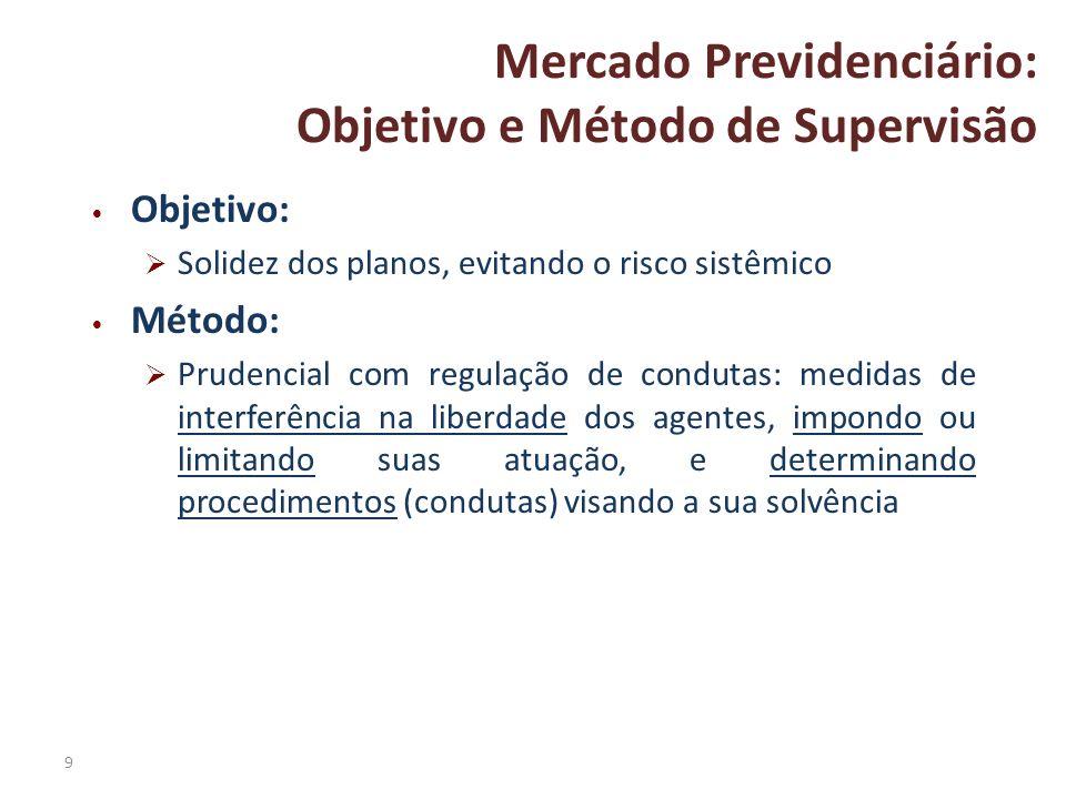Mercado Previdenciário: Objetivo e Método de Supervisão