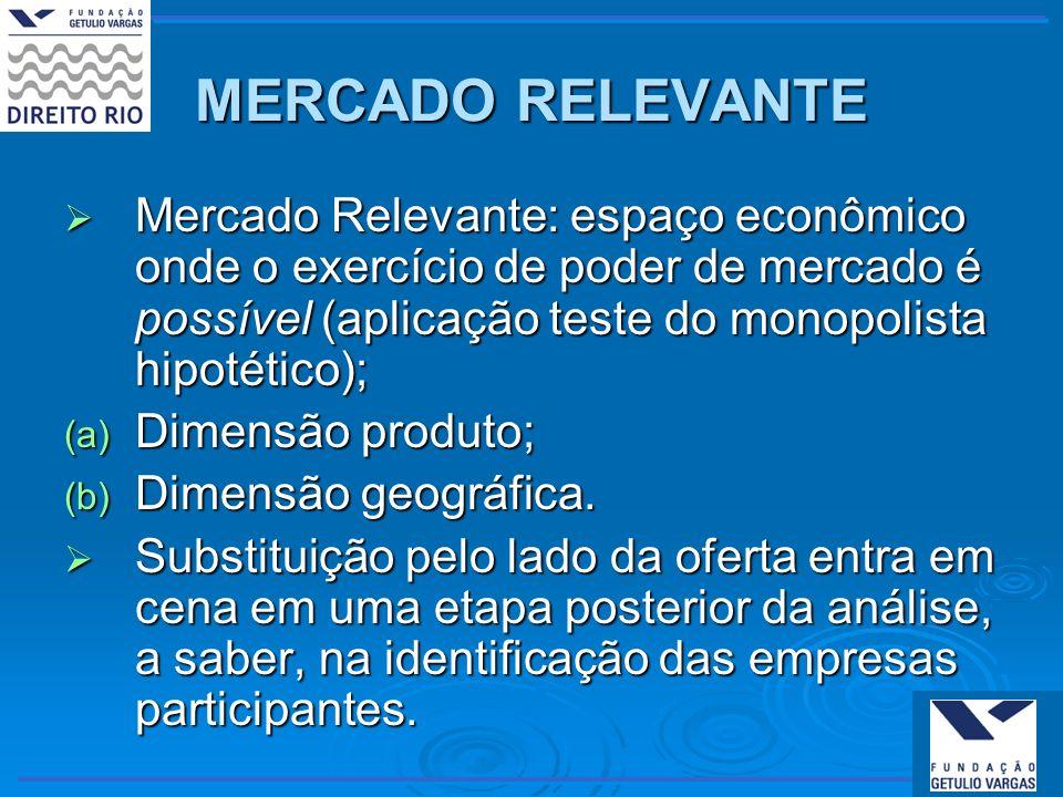 MERCADO RELEVANTEMercado Relevante: espaço econômico onde o exercício de poder de mercado é possível (aplicação teste do monopolista hipotético);