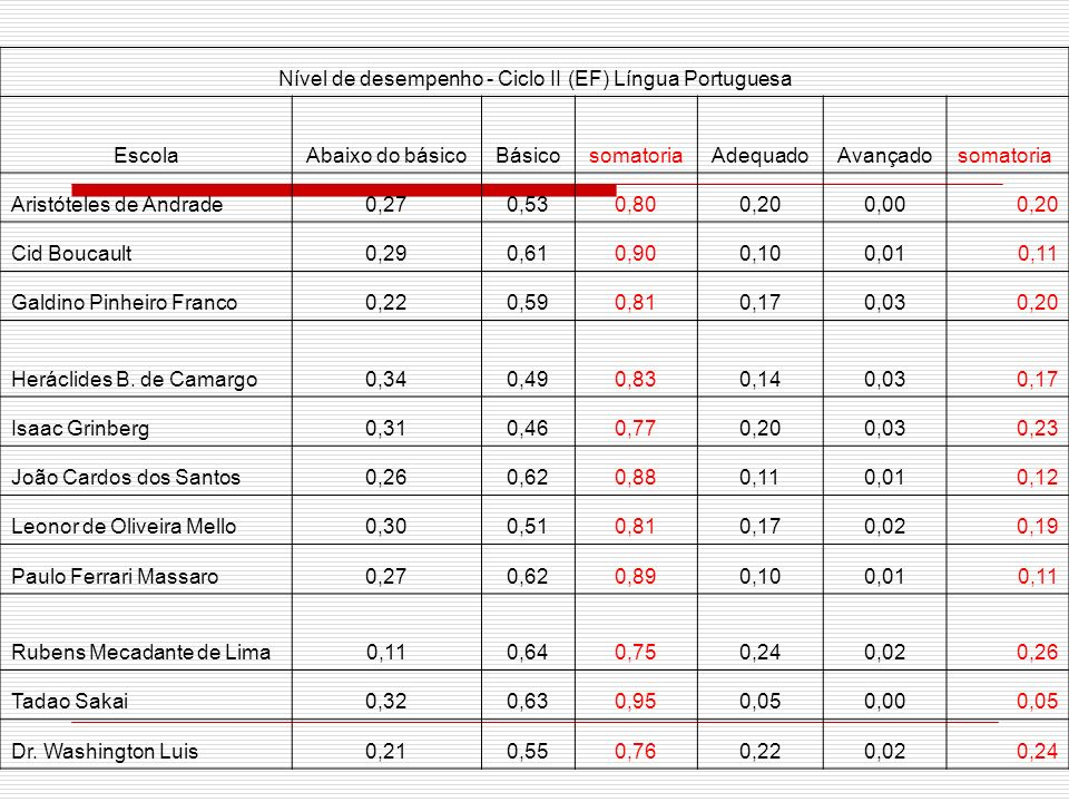 Nível de desempenho - Ciclo II (EF) Língua Portuguesa