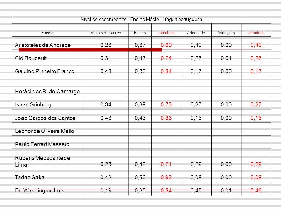 Nível de desempenho - Ensino Médio - Língua portuguesa