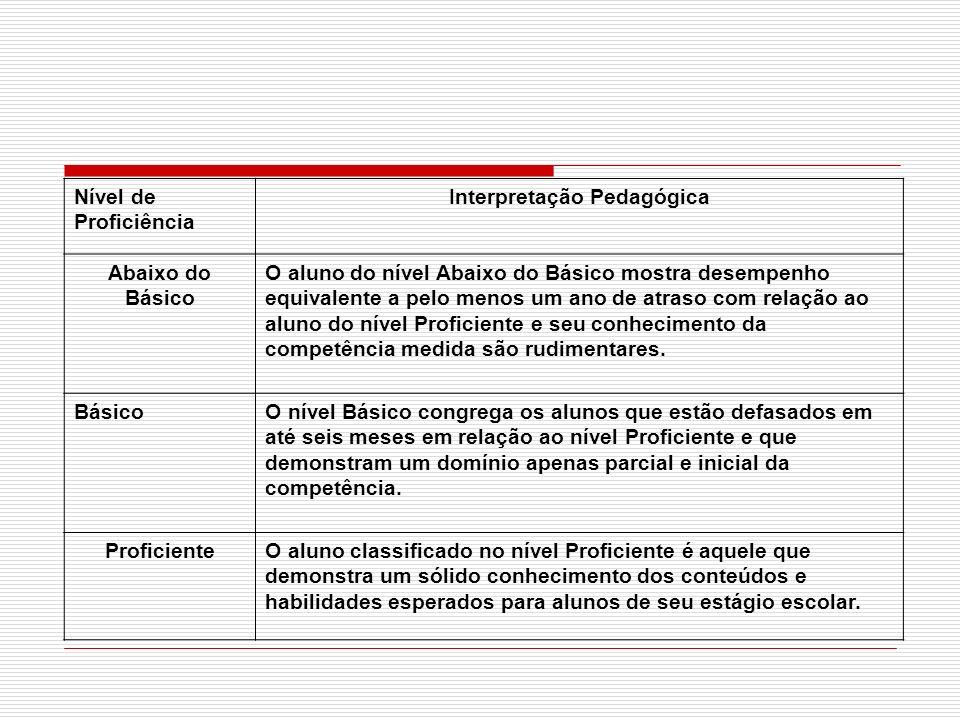 Interpretação Pedagógica