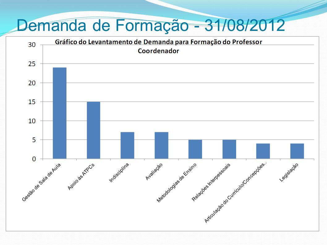Demanda de Formação - 31/08/2012