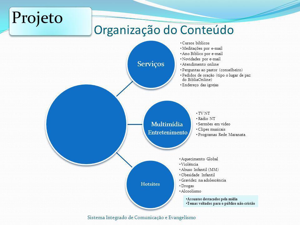 Organização do Conteúdo