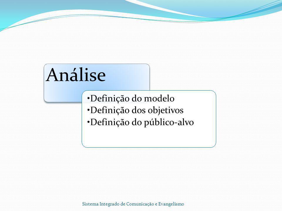 Análise Definição do modelo Definição dos objetivos