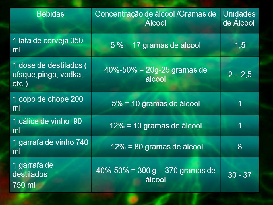 Concentração de álcool /Gramas de Álcool Unidades de Álcool