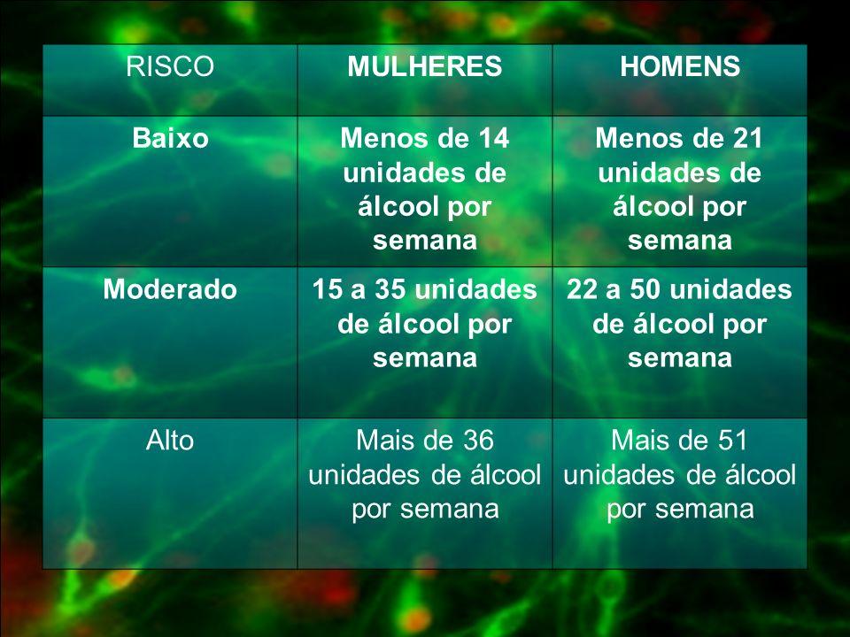 Menos de 14 unidades de álcool por semana