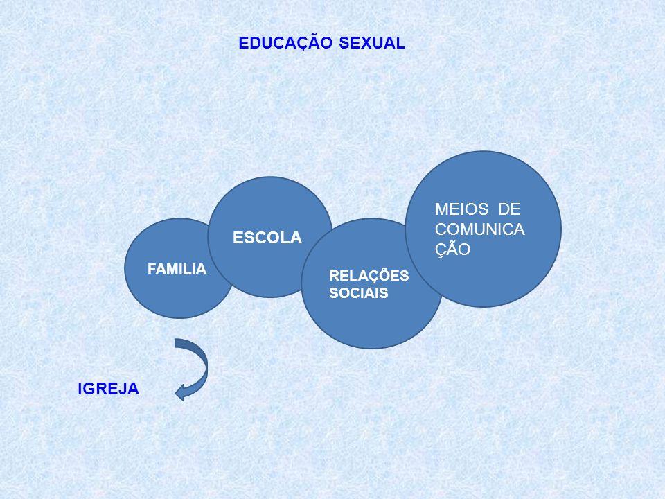 EDUCAÇÃO SEXUAL MEIOS DE COMUNICAÇÃO ESCOLA IGREJA FAMILIA RELAÇÕES
