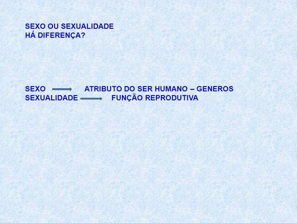 SEXO OU SEXUALIDADE HÁ DIFERENÇA. SEXO ATRIBUTO DO SER HUMANO – GENEROS.