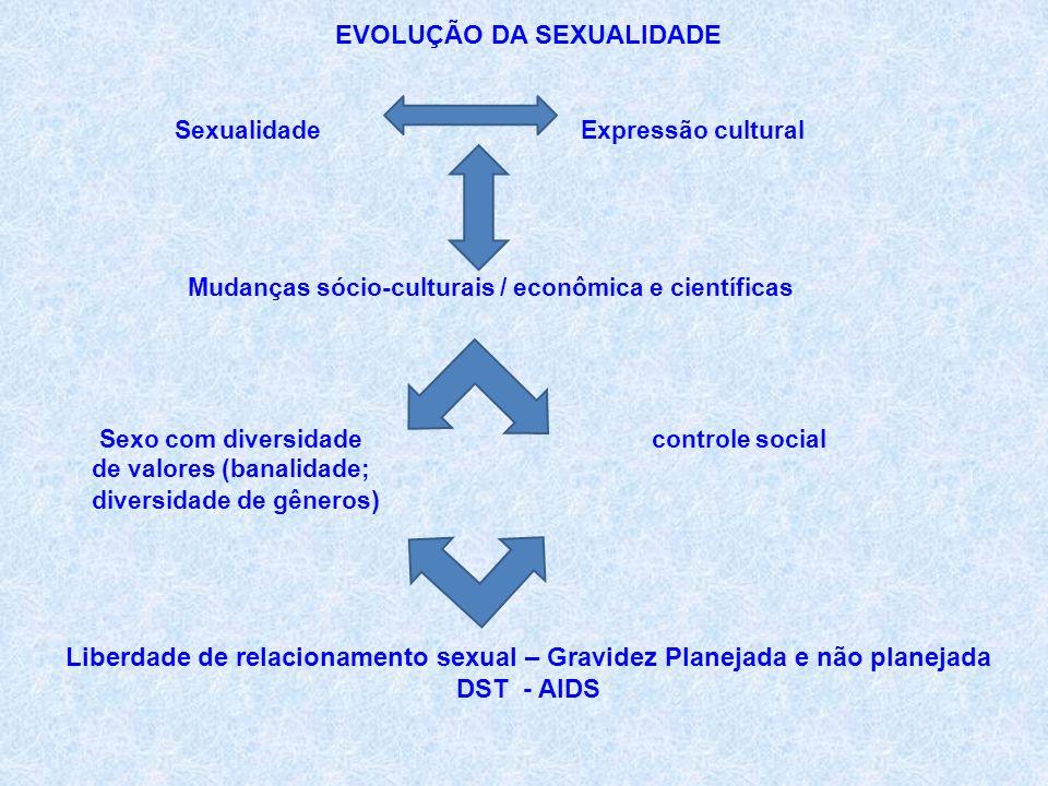 EVOLUÇÃO DA SEXUALIDADE
