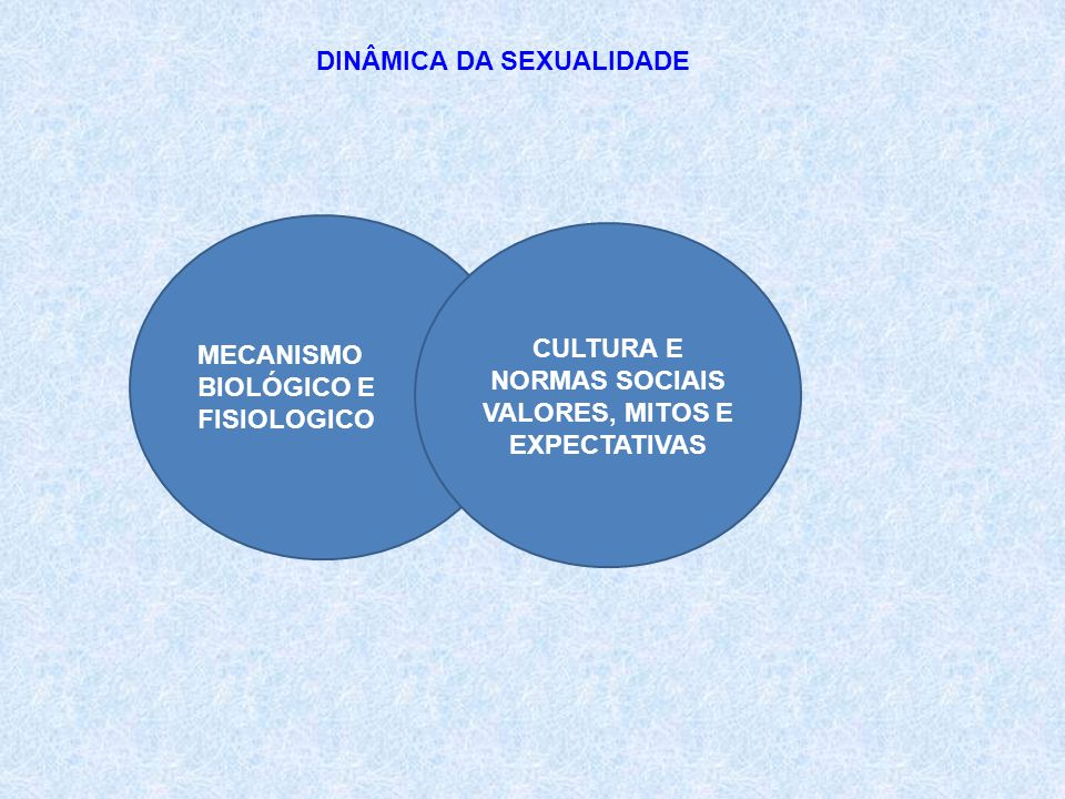 DINÂMICA DA SEXUALIDADE