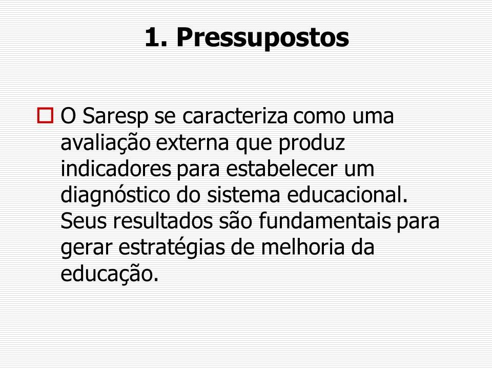 1. Pressupostos