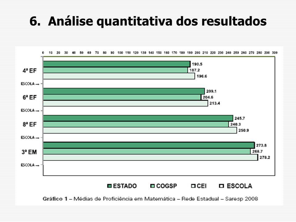 6. Análise quantitativa dos resultados