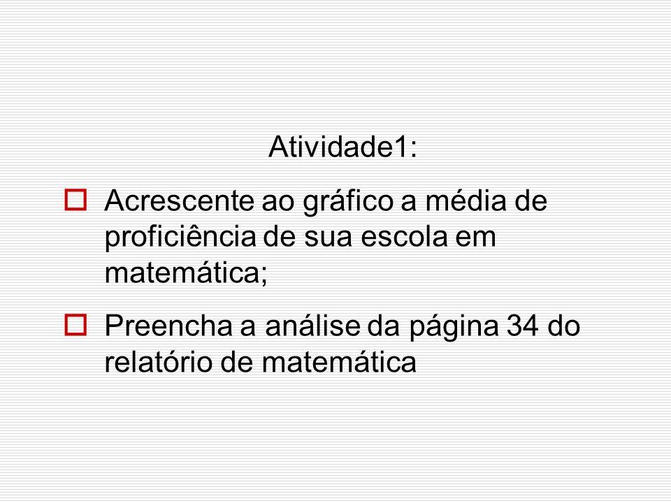 Atividade1:Acrescente ao gráfico a média de proficiência de sua escola em matemática; Preencha a análise da página 34 do relatório de matemática.