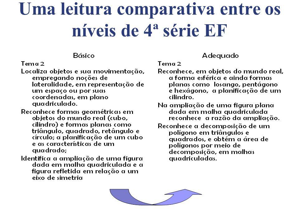 Uma leitura comparativa entre os níveis de 4ª série EF