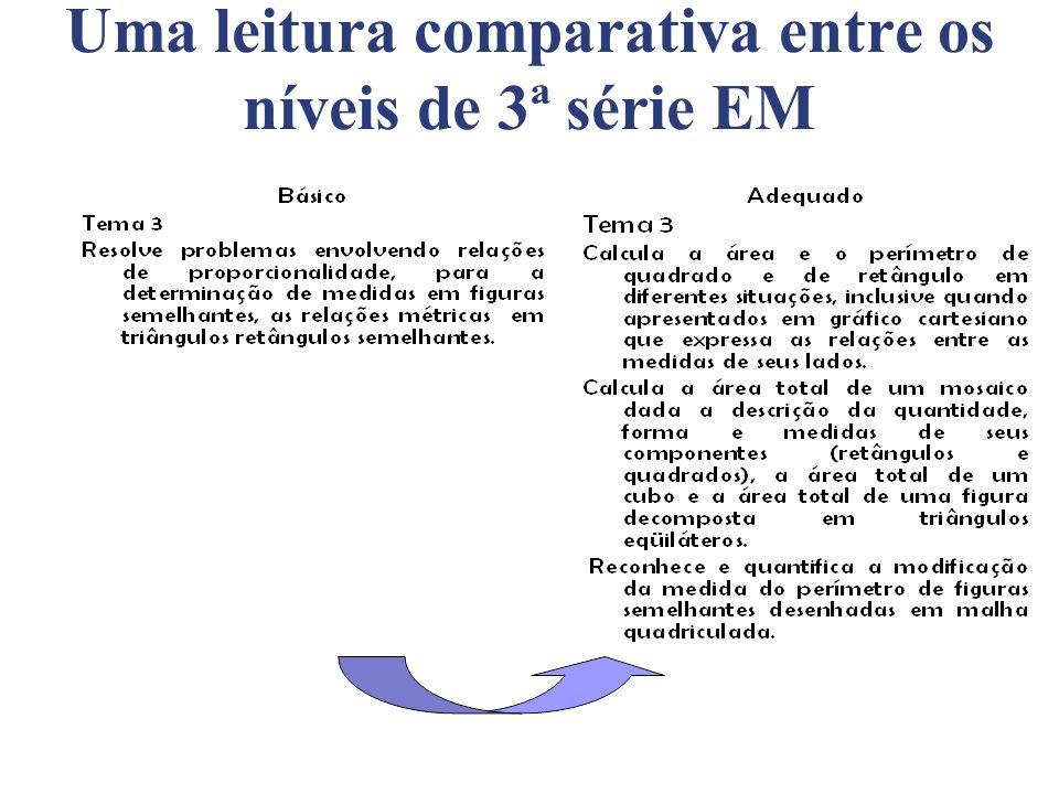 Uma leitura comparativa entre os níveis de 3ª série EM