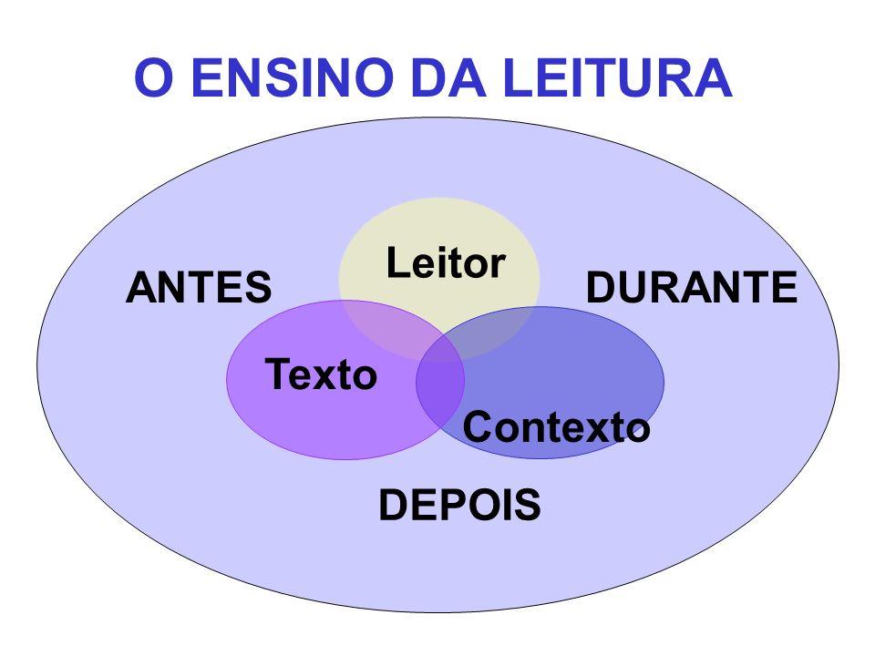 O ENSINO DA LEITURA Leitor ANTES DURANTE Texto Contexto DEPOIS