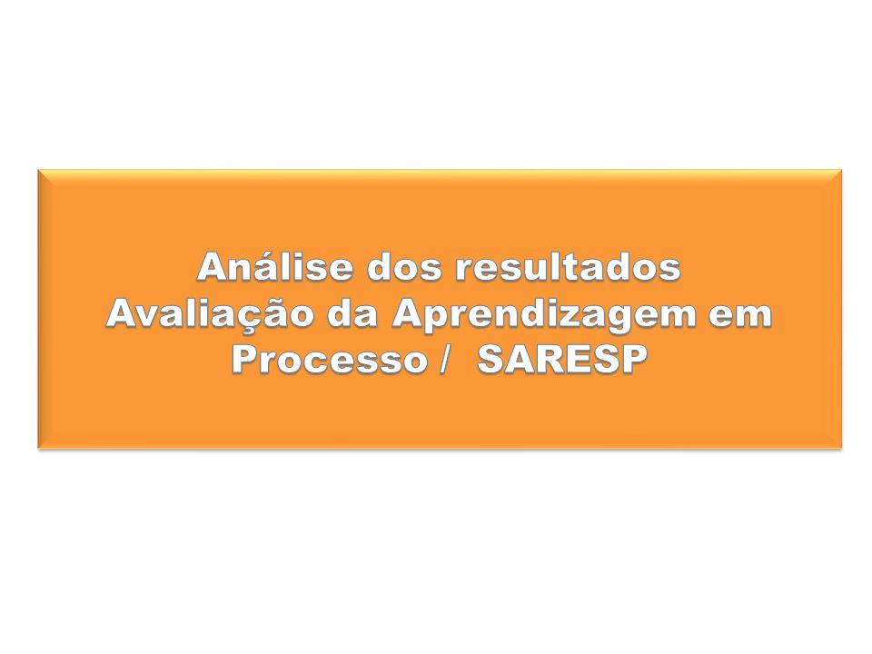 Análise dos resultados Avaliação da Aprendizagem em Processo / SARESP