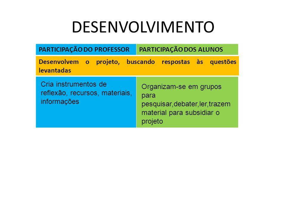 DESENVOLVIMENTO PARTICIPAÇÃO DO PROFESSOR PARTICIPAÇÃO DOS ALUNOS