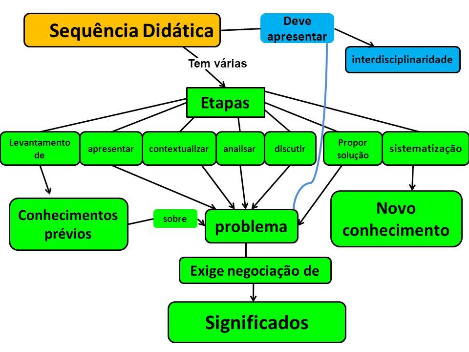 interdisciplinaridade Conhecimentos prévios