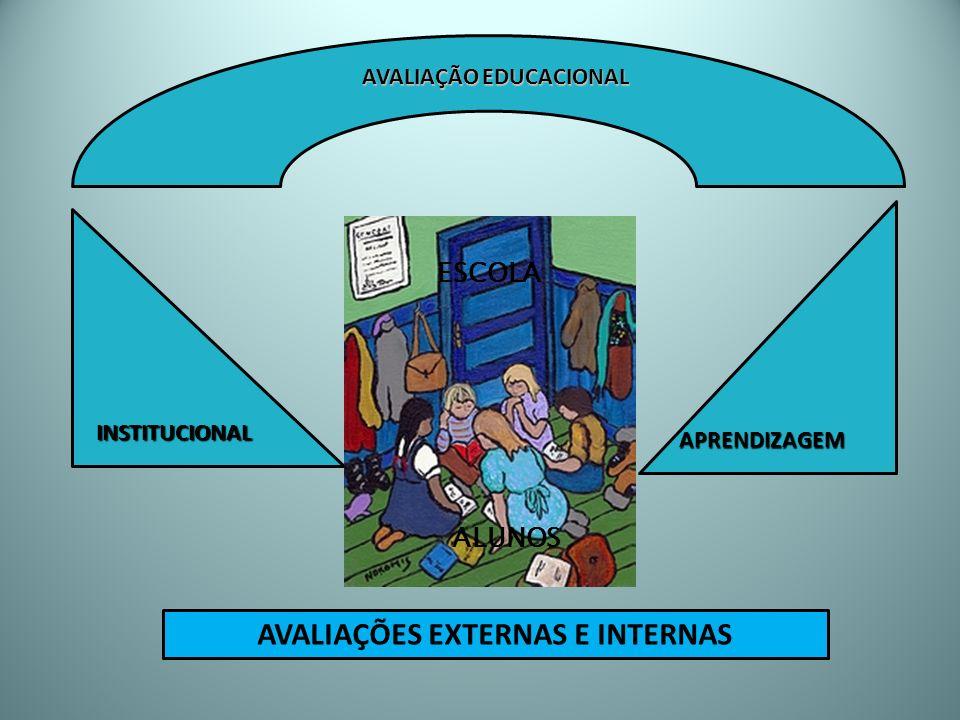 AVALIAÇÃO EDUCACIONAL AVALIAÇÕES EXTERNAS E INTERNAS
