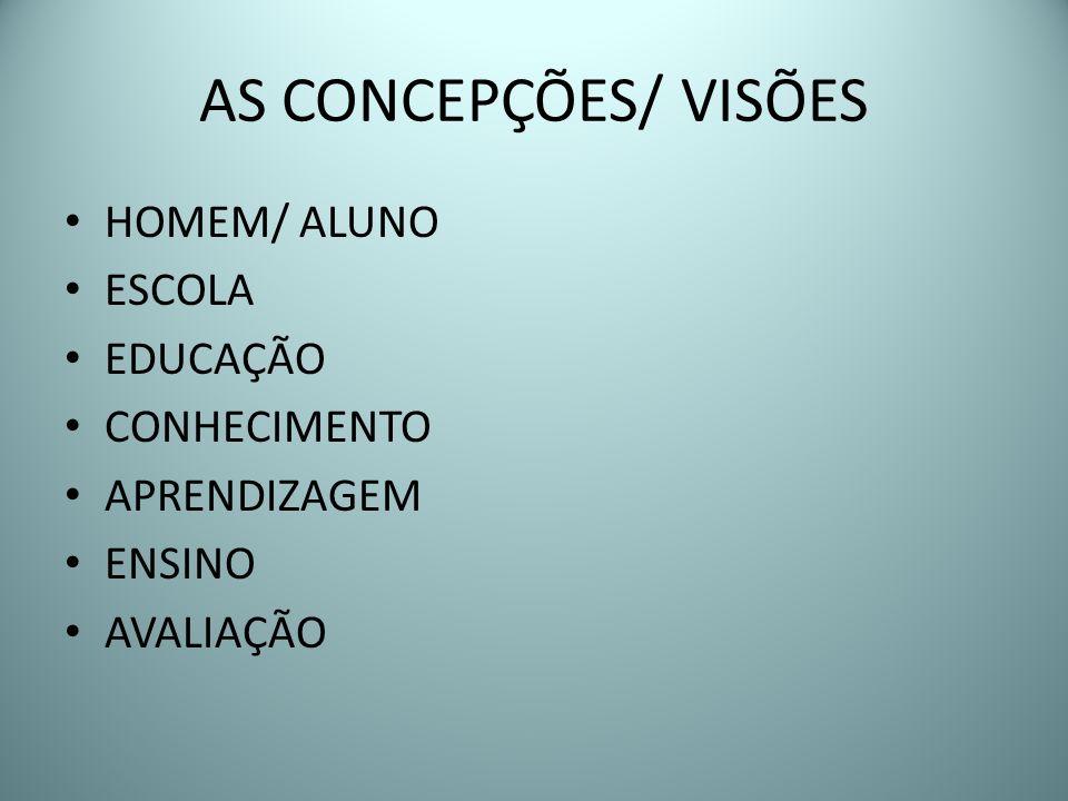 AS CONCEPÇÕES/ VISÕES HOMEM/ ALUNO ESCOLA EDUCAÇÃO CONHECIMENTO