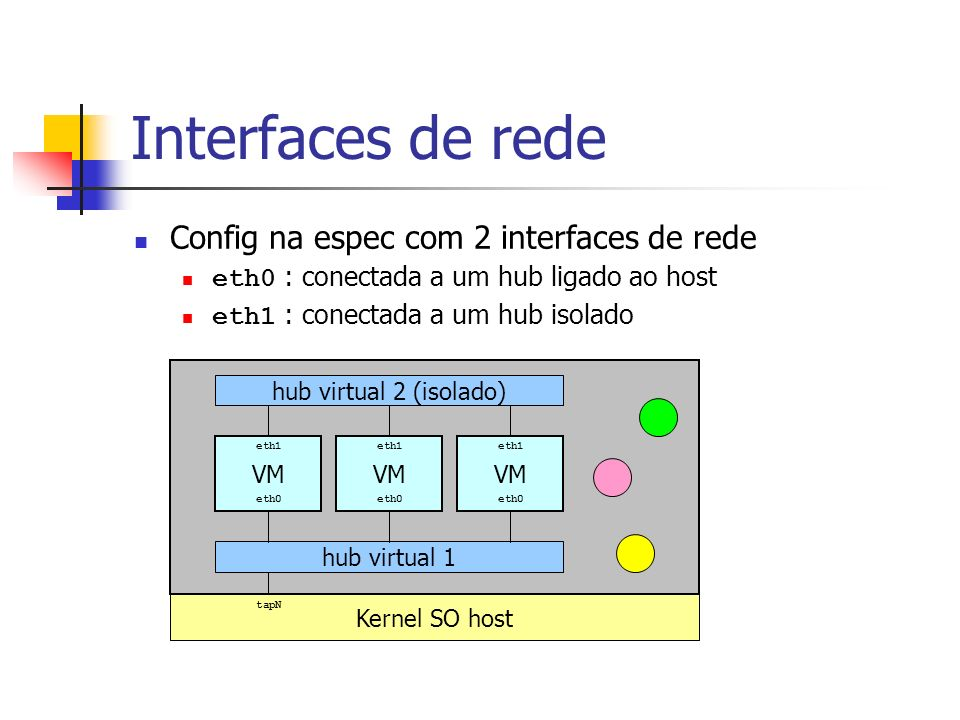 Interfaces de rede Config na espec com 2 interfaces de rede