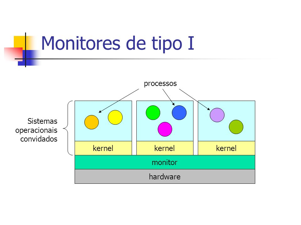 Monitores de tipo I processos Sistemas operacionais convidados kernel