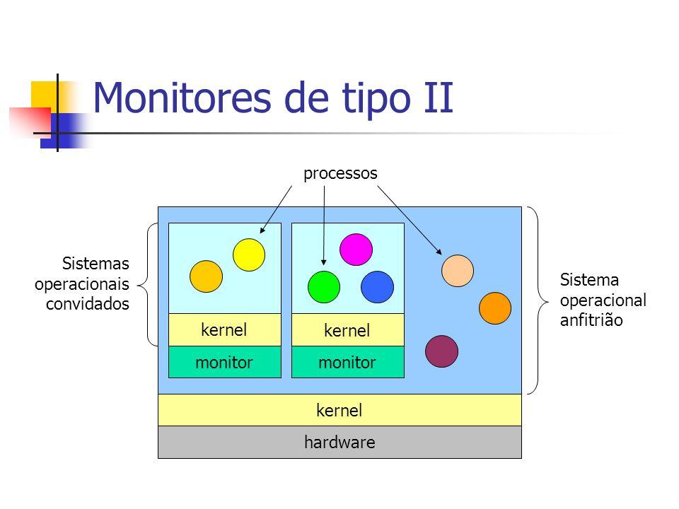 Monitores de tipo II processos Sistemas operacionais convidados