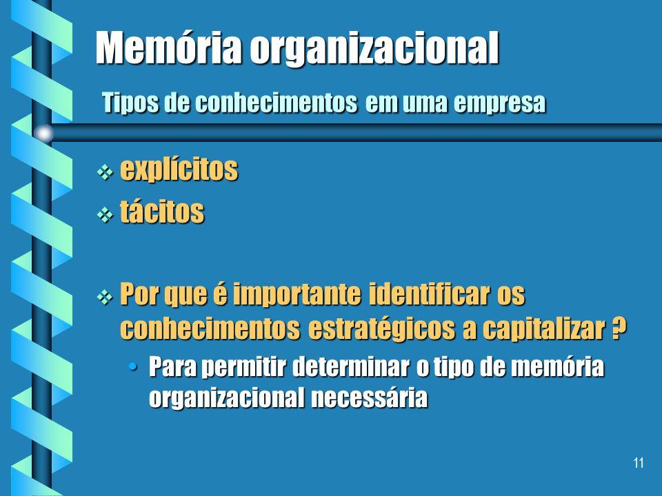 Memória organizacional Tipos de conhecimentos em uma empresa