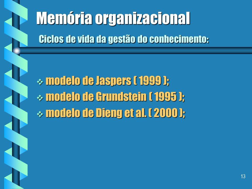 Memória organizacional Ciclos de vida da gestão do conhecimento: