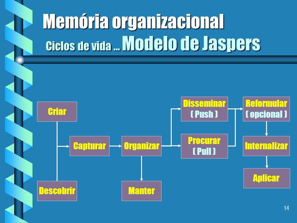 Memória organizacional Ciclos de vida ... Modelo de Jaspers