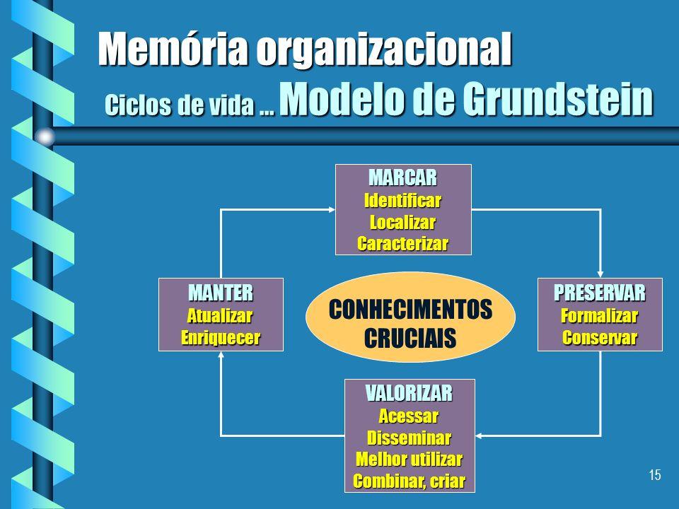 Memória organizacional Ciclos de vida ... Modelo de Grundstein