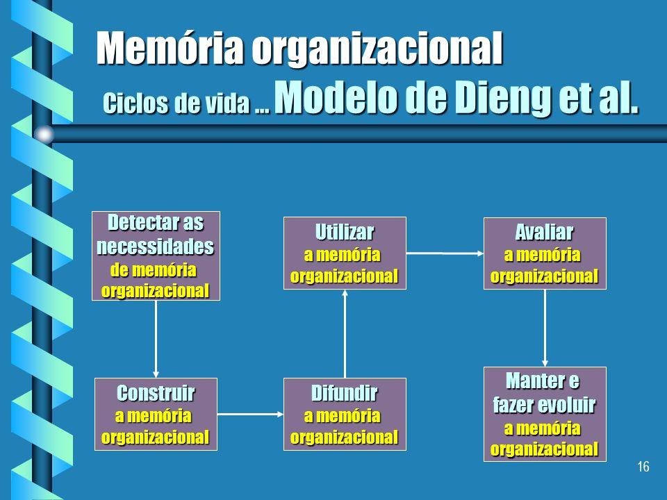 Memória organizacional Ciclos de vida ... Modelo de Dieng et al.