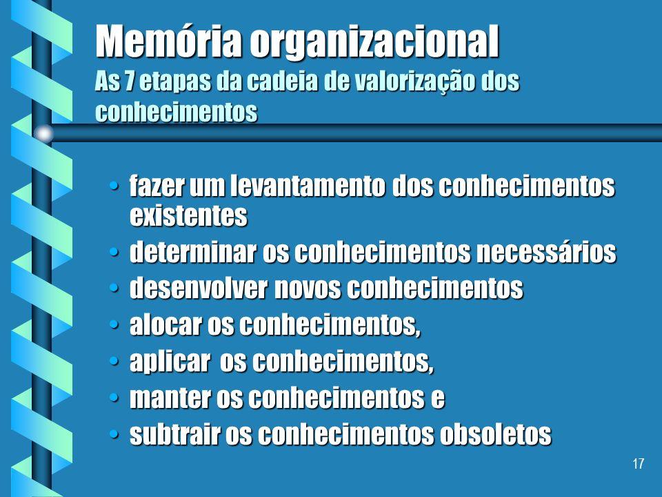 Memória organizacional As 7 etapas da cadeia de valorização dos conhecimentos