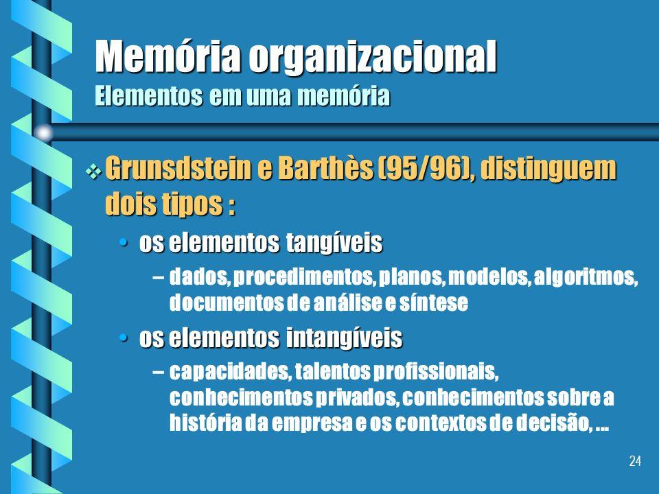 Memória organizacional Elementos em uma memória