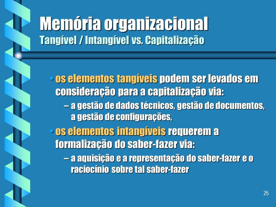 Memória organizacional Tangível / Intangível vs. Capitalização