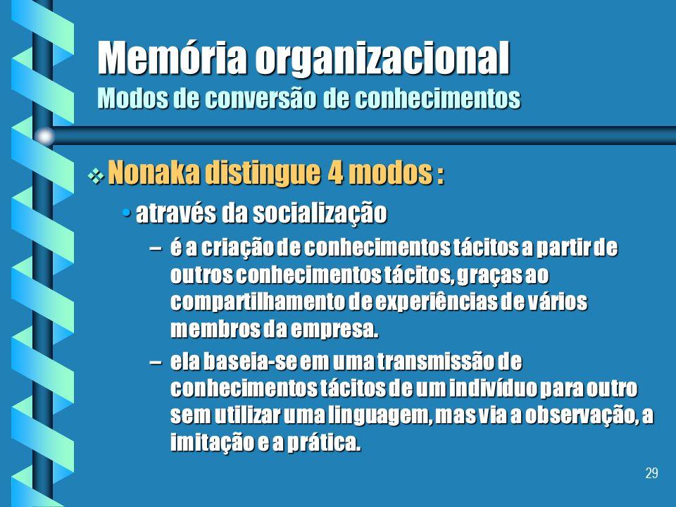 Memória organizacional Modos de conversão de conhecimentos