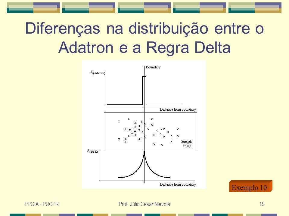 Diferenças na distribuição entre o Adatron e a Regra Delta