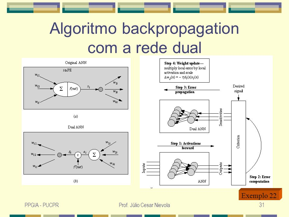 Algoritmo backpropagation com a rede dual