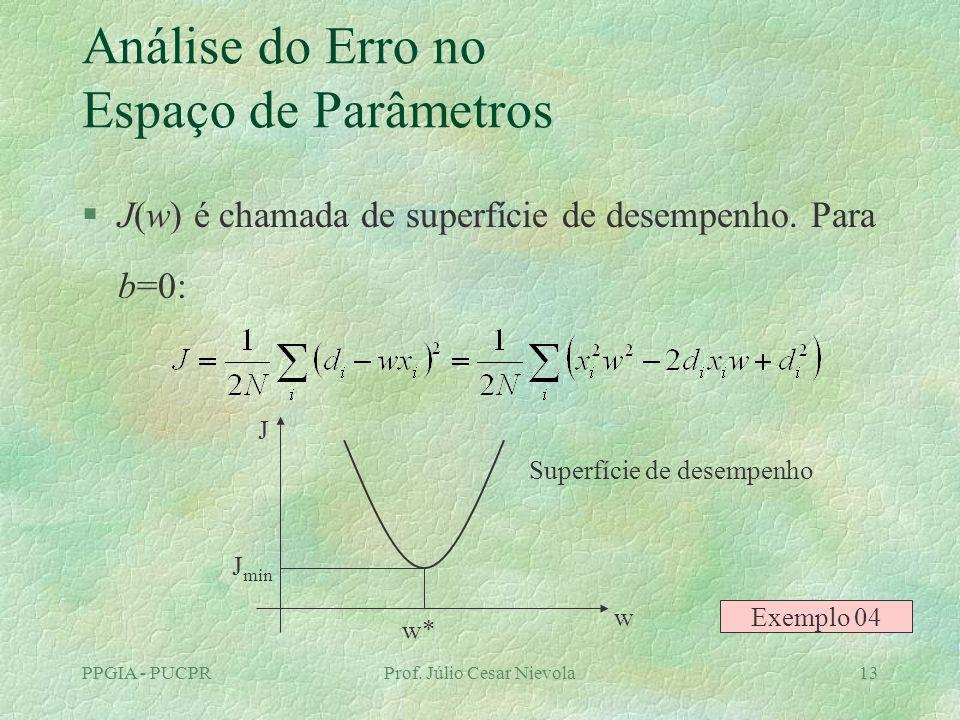 Análise do Erro no Espaço de Parâmetros
