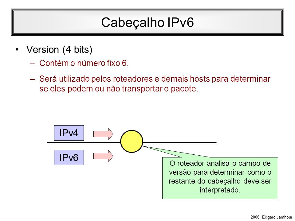 Cabeçalho IPv6 Version (4 bits) IPv4 IPv6 Contém o número fixo 6.