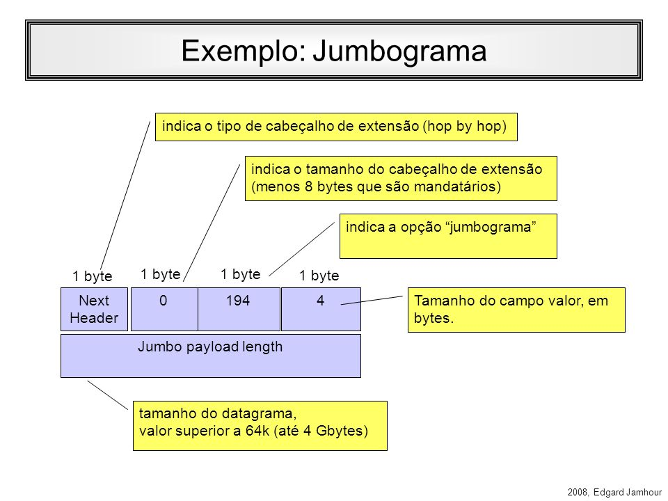 Exemplo: Jumbogramaindica o tipo de cabeçalho de extensão (hop by hop) indica o tamanho do cabeçalho de extensão (menos 8 bytes que são mandatários)