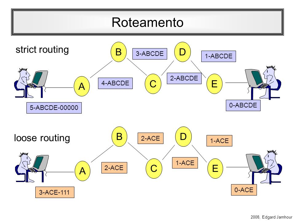 Roteamento strict routing B D C E A B D loose routing C E A 3-ABCDE