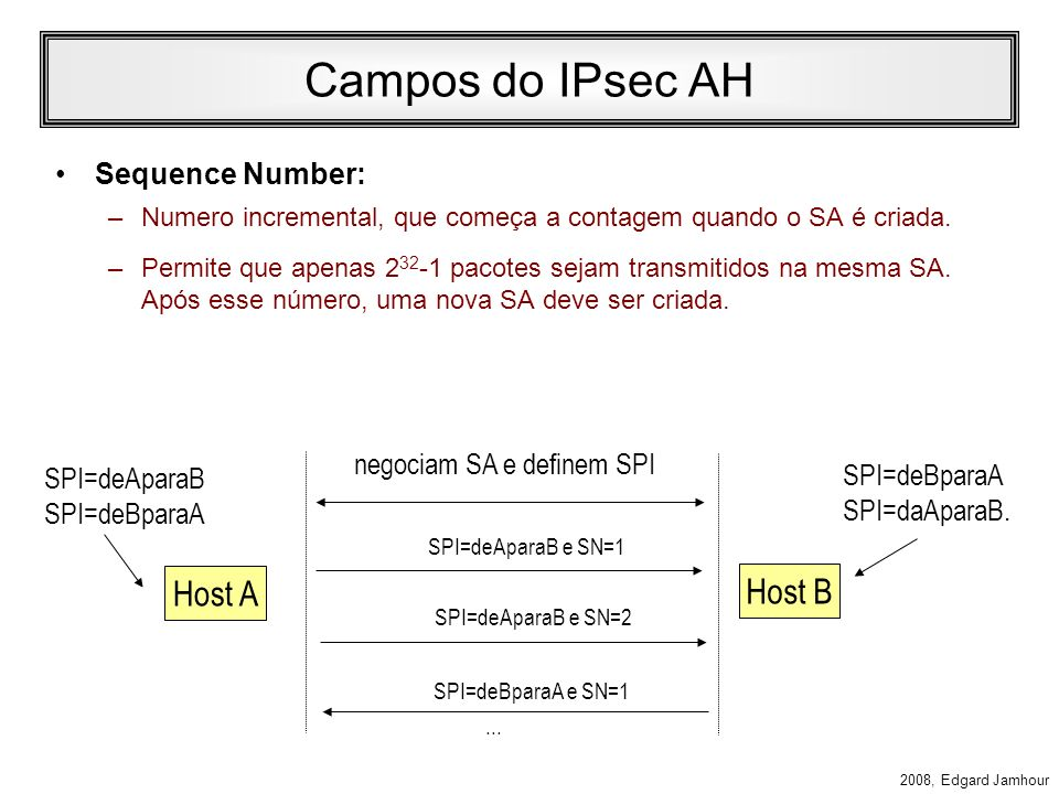Campos do IPsec AH Host A Host B Sequence Number: