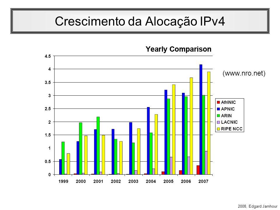 Crescimento da Alocação IPv4