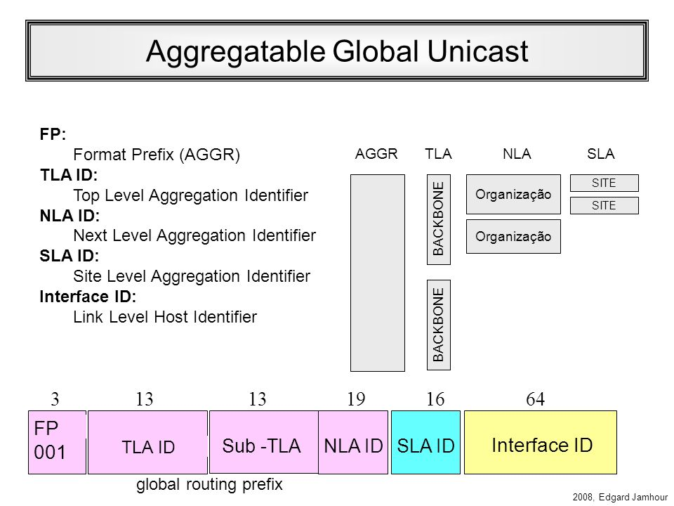 Aggregatable Global Unicast