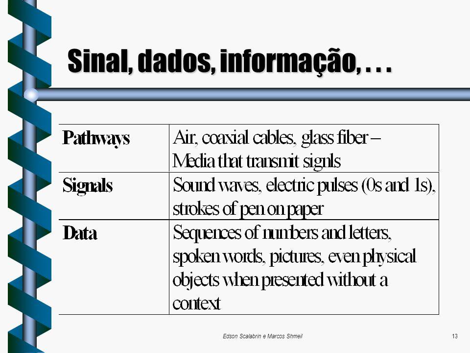 Sinal, dados, informação, . . .