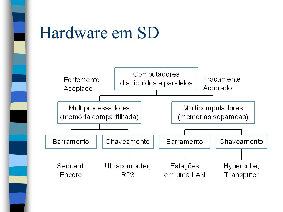 3/25/2017 Hardware em SD