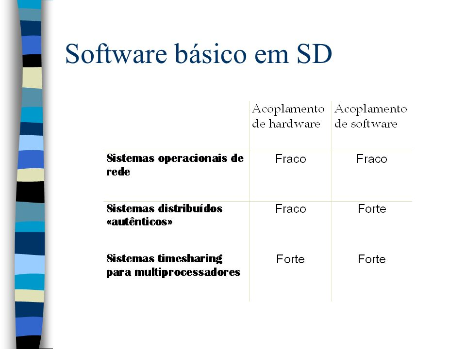 3/25/2017 Software básico em SD